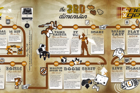 Videogames History Infographic