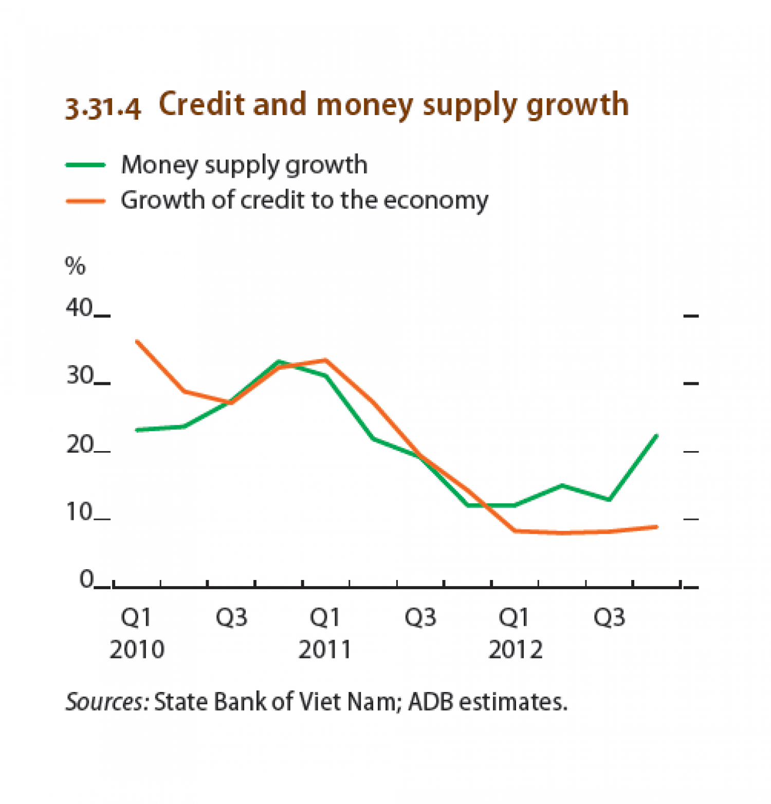 Viet nam : Credit and money supply growth Infographic