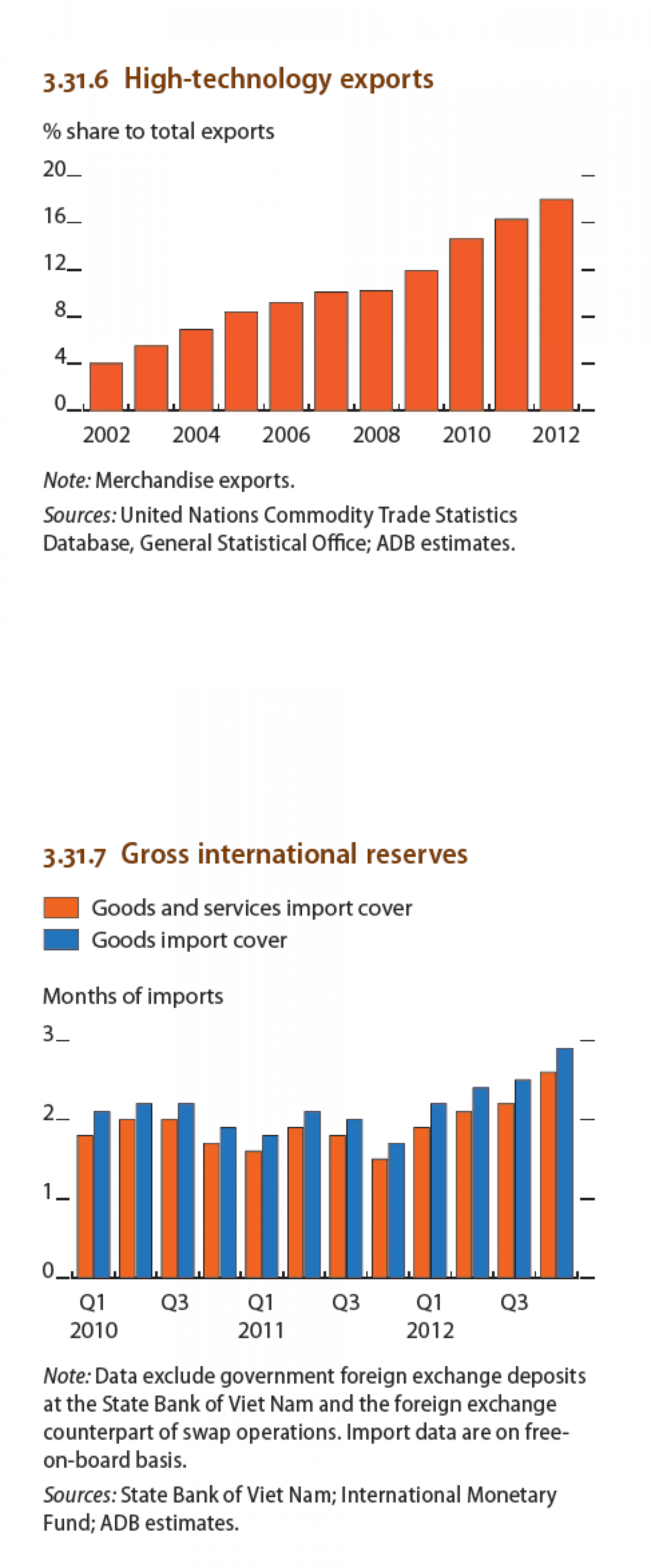 Viet nam : High-technology exports,  Gross International Reserve Infographic
