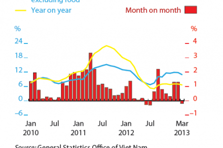 Viet nam : Monthly Inflation Infographic