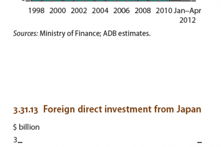 Viet nam : Number of equitized state owned enterprises, Foreign direct investment from Japan Infographic