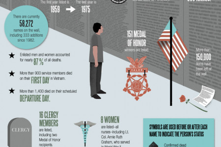 Vietnam Veterans Memorial Wall Infographic