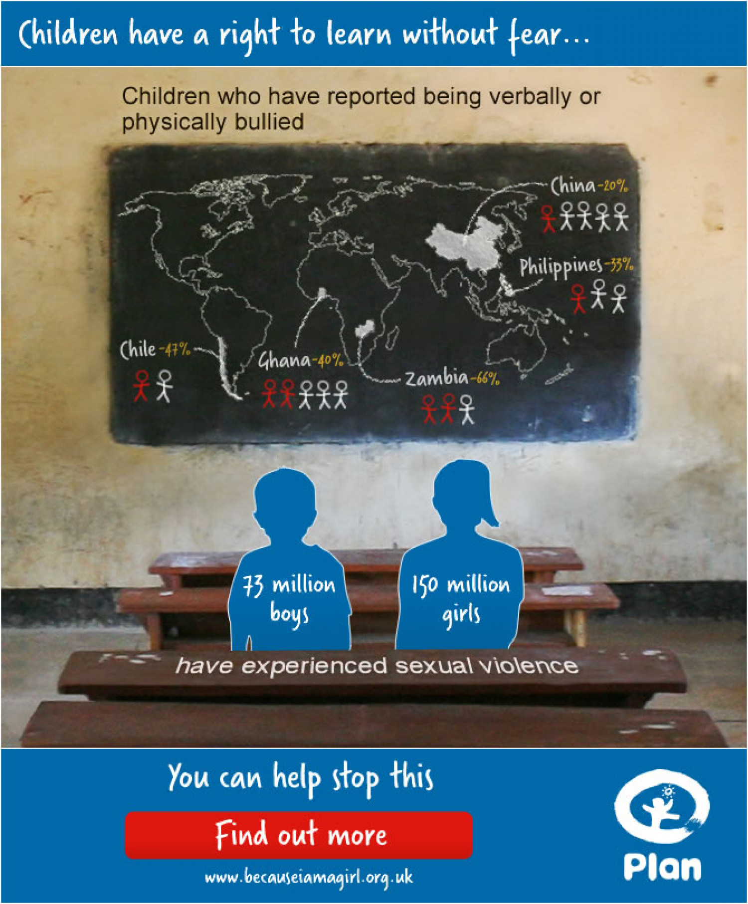 Violence against children in and around school Infographic