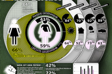 Violence against women Infographic