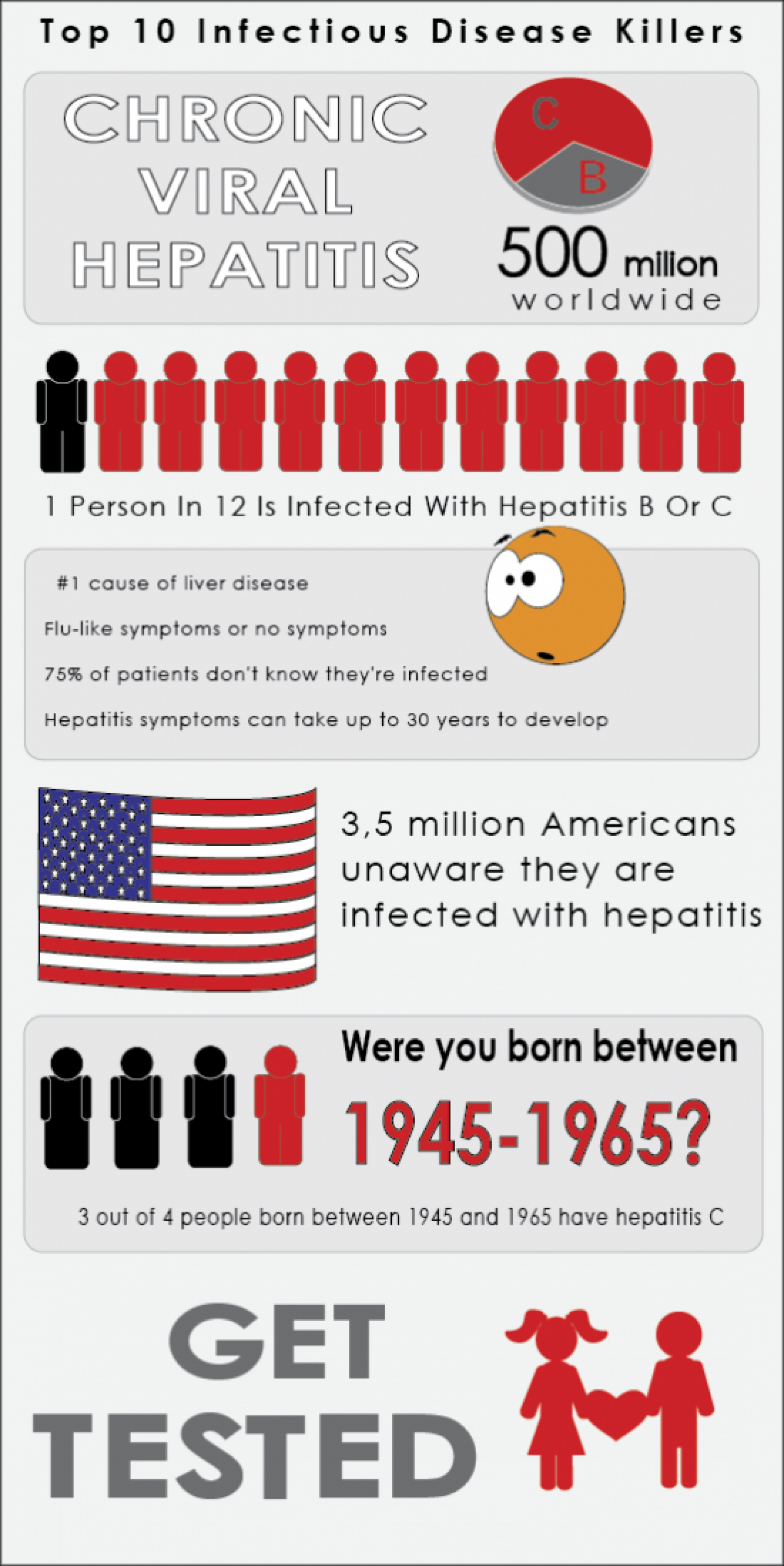 Chronic Viral Hepatitis Infographic