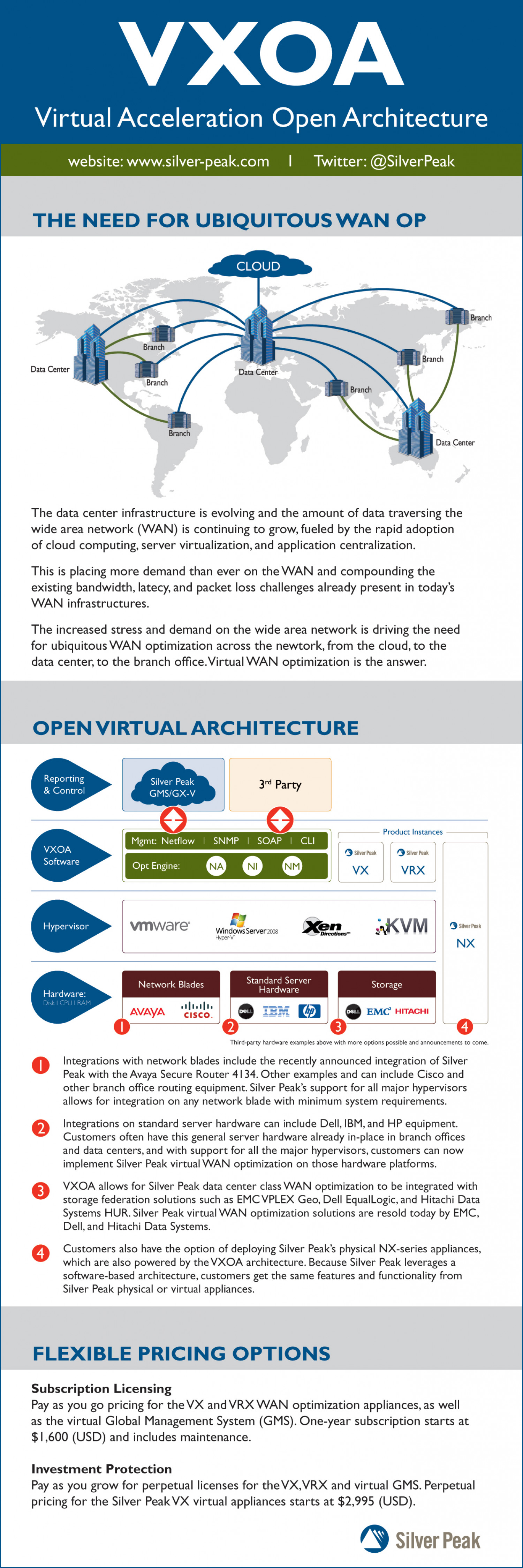 Virtual Acceleration Open Architecture  Infographic