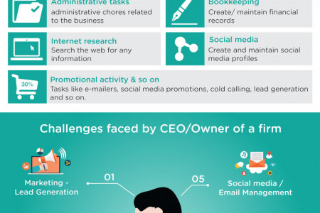Virtual Assistants - Need of the hour for Owners & CEO's Infographic