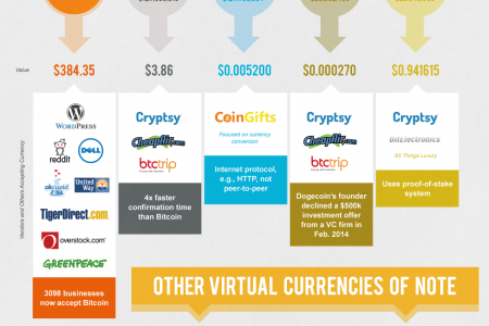 Virtual Currency Is Here To Stay Infographic