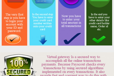 Virtual Gateway Infographic