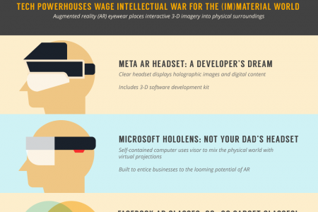Virtual Reality And The Future Of Social Media Infographic