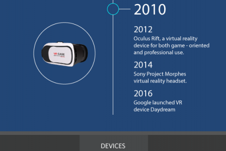 Virtual reality of tomorrow  Infographic