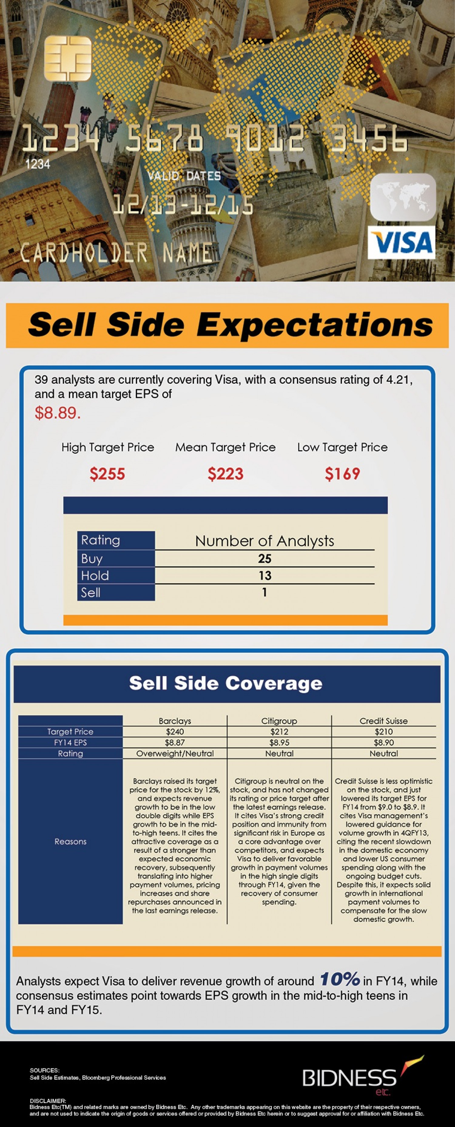 Visa (V) Sell-Side Expectations Infographic