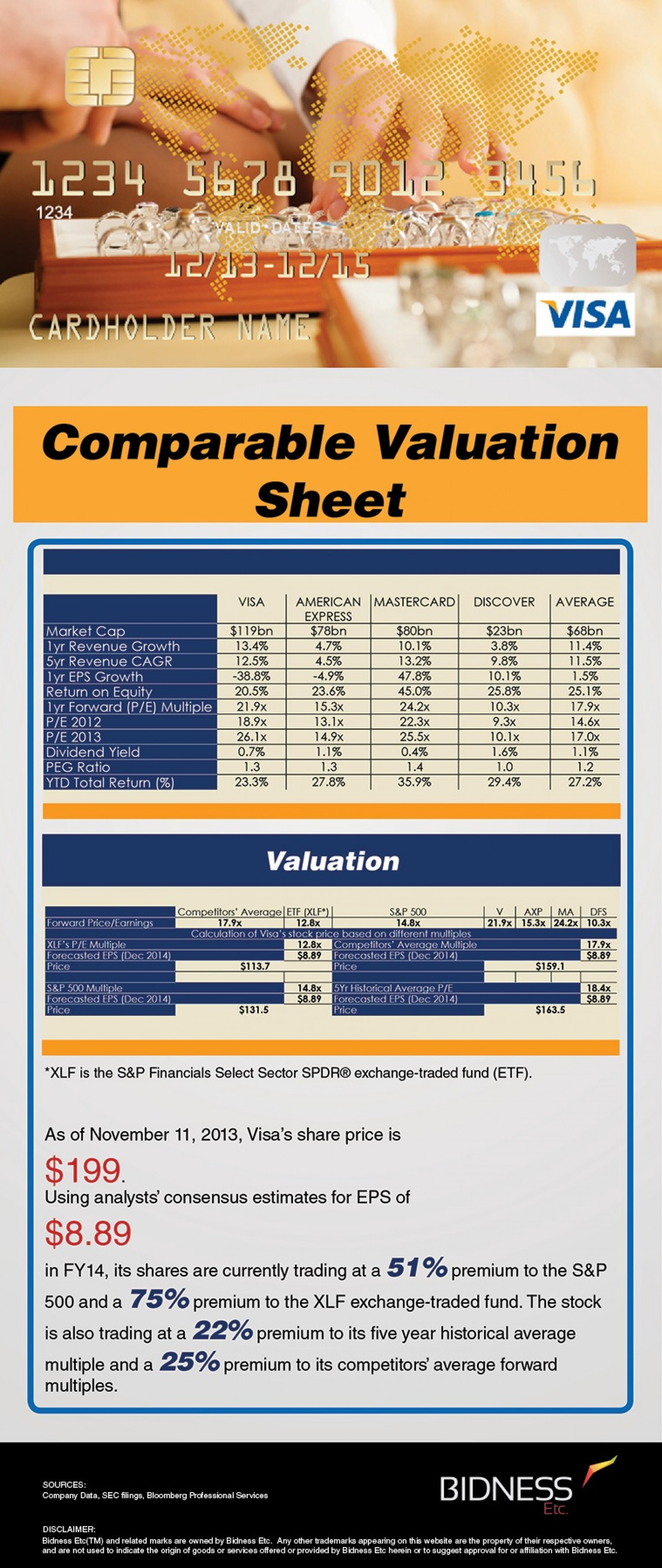 Visa (V) Valuation Sheet Infographic