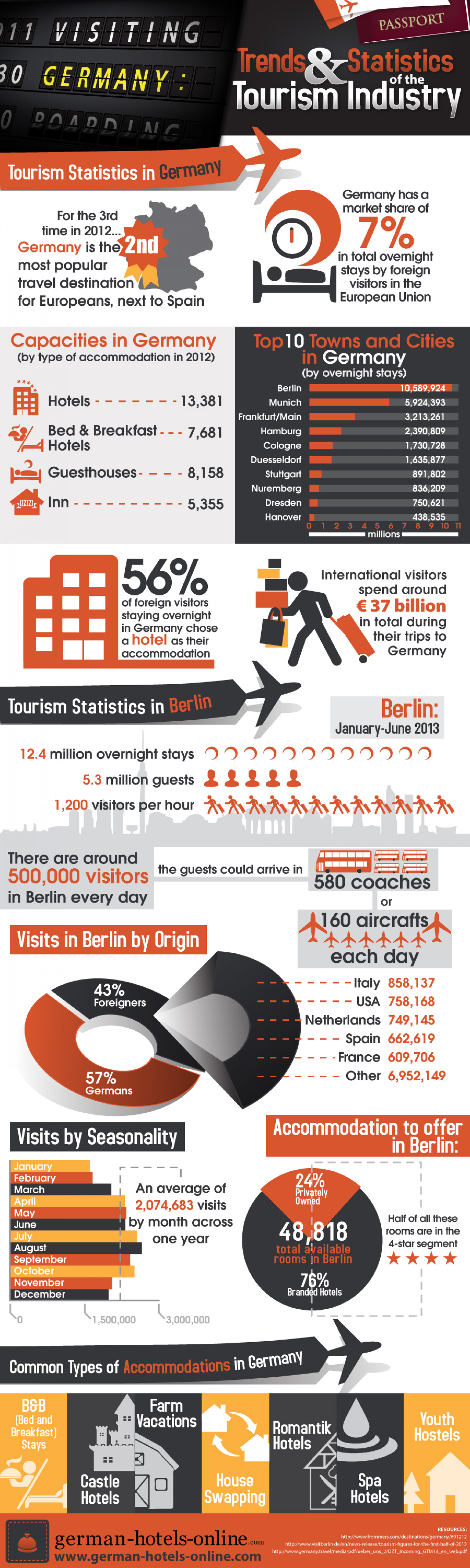 Visiting Germany: Trend and Statistics of the Tourism Industry Infographic