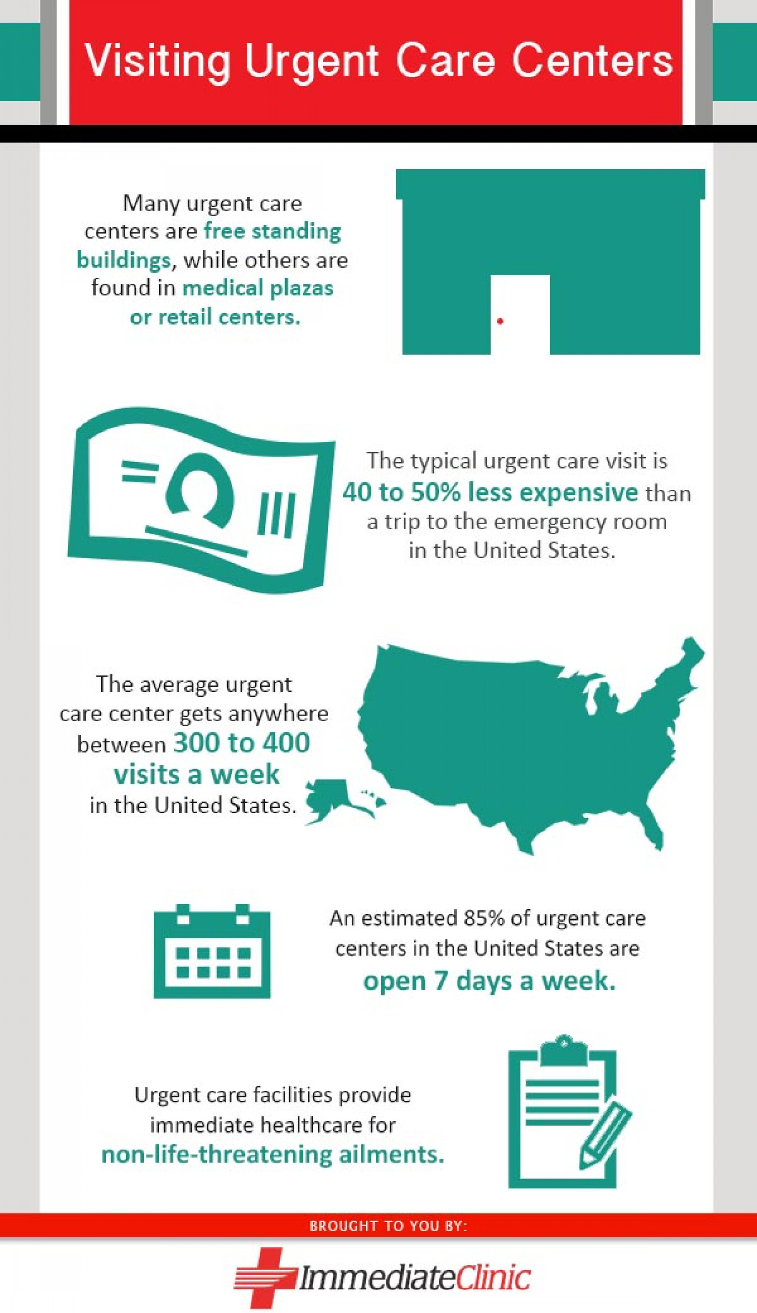 Visiting Urgent Care Centers Infographic
