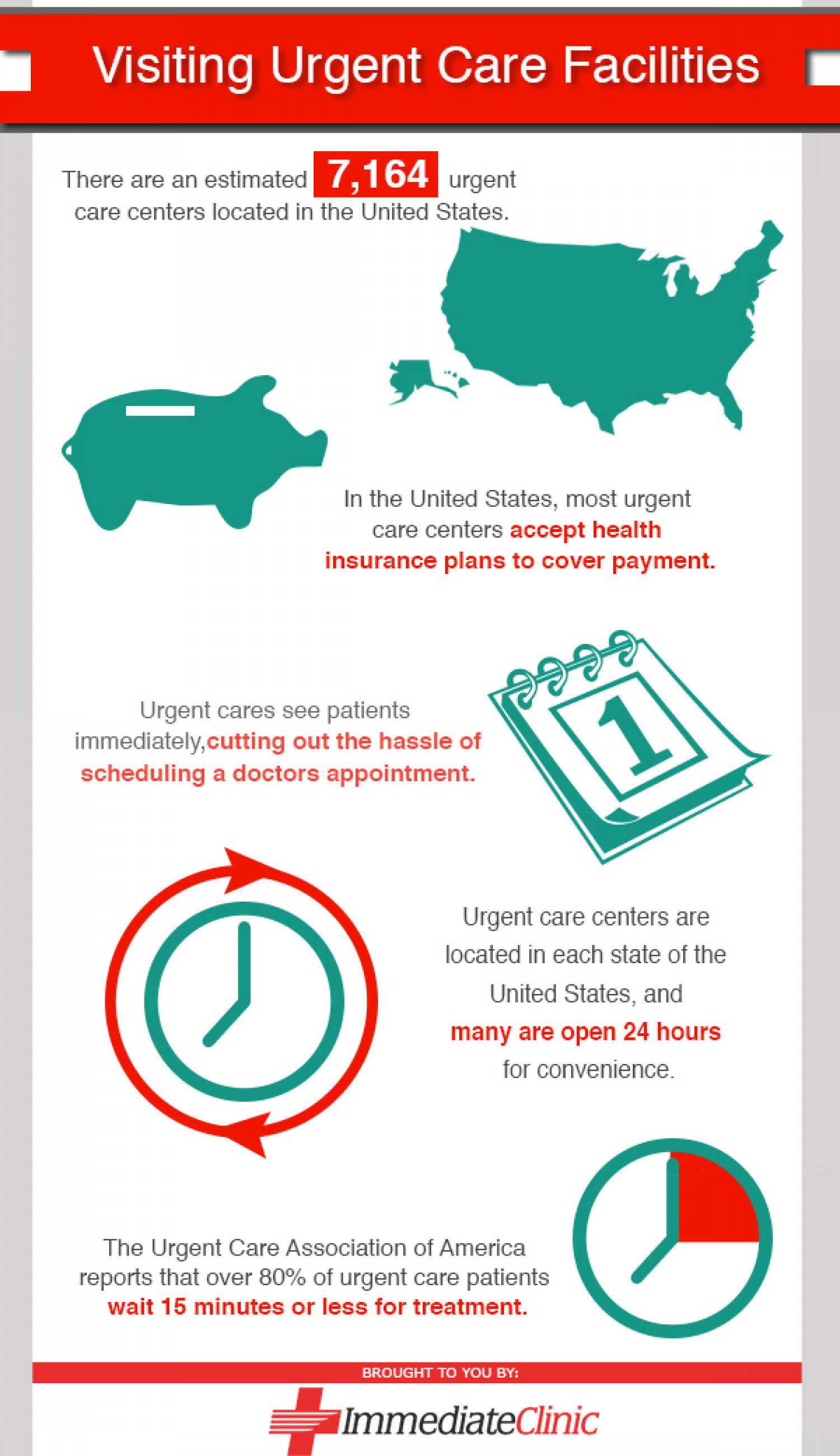 Visiting Urgent Care Facilities Infographic