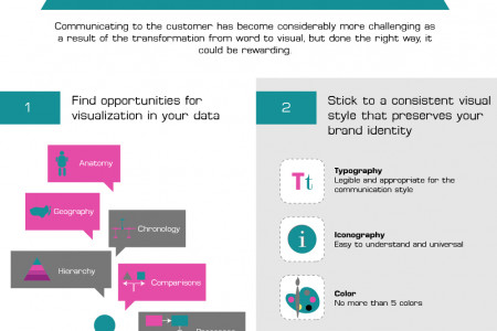 Visual Communication The Future Infographic