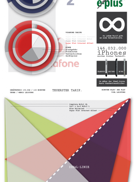 Visual Contracts: Apple iPhone 4S Infographic
