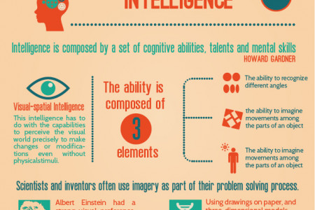 Visual Intelligence from Gardner Infographic