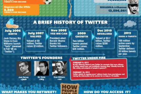 Visual Look at Twitter in 2012 Infographic
