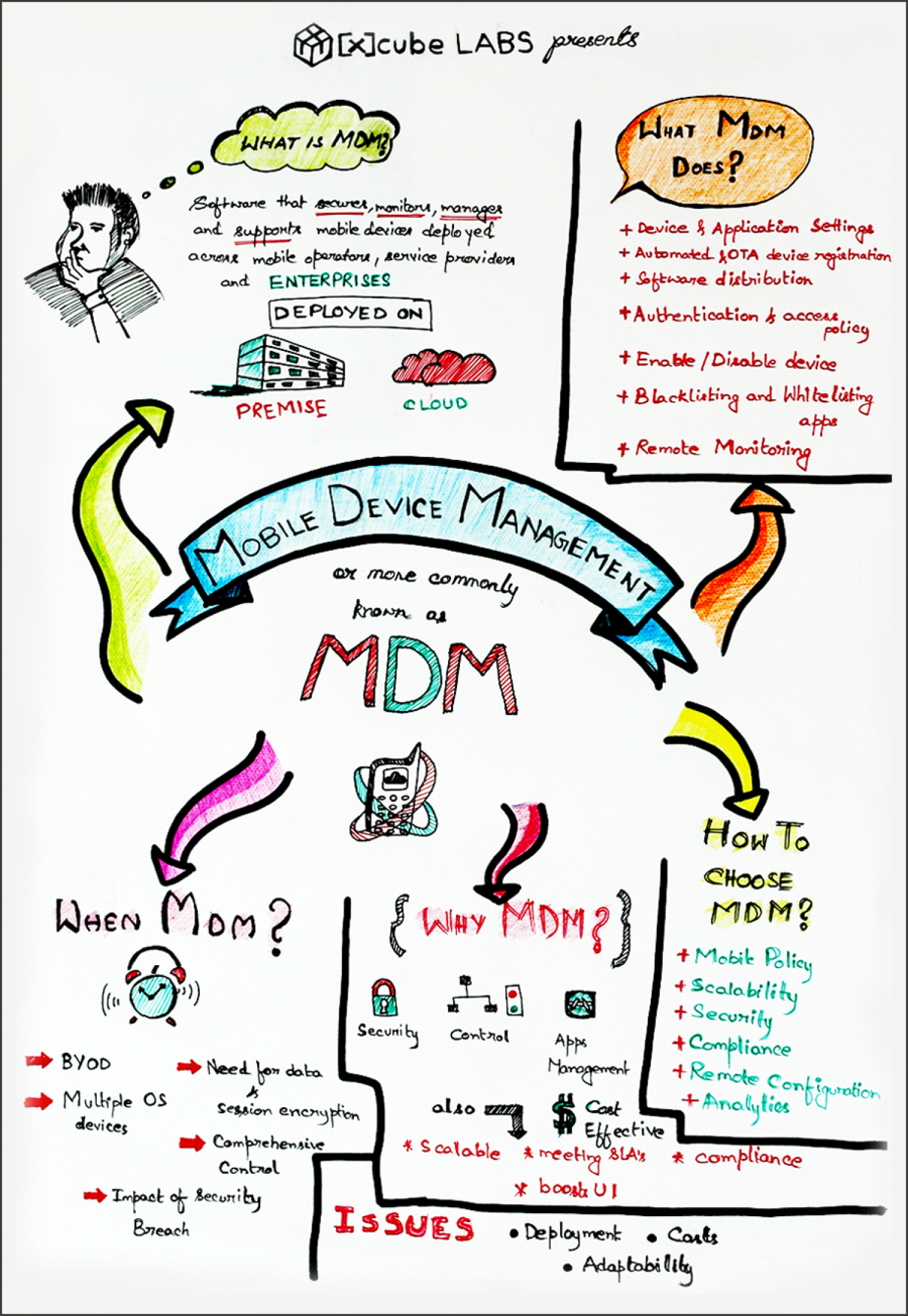 Visual Note on Mobile Device Management Infographic