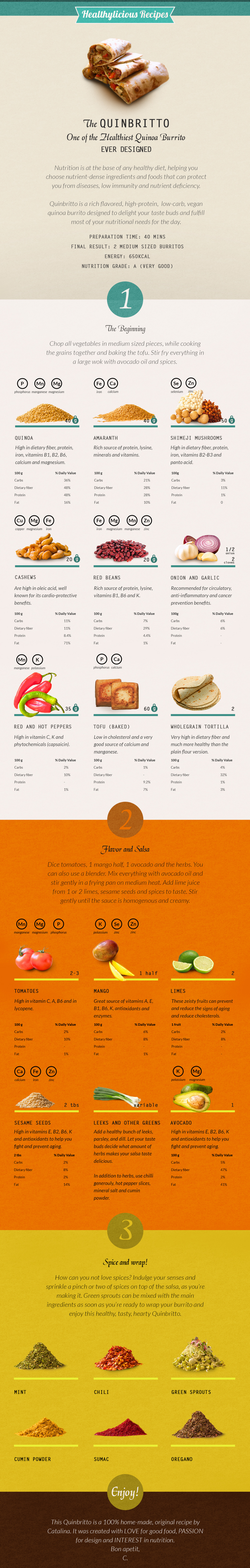 Visual Recipe of A Nutrient Rich Quinoa Burrito Infographic
