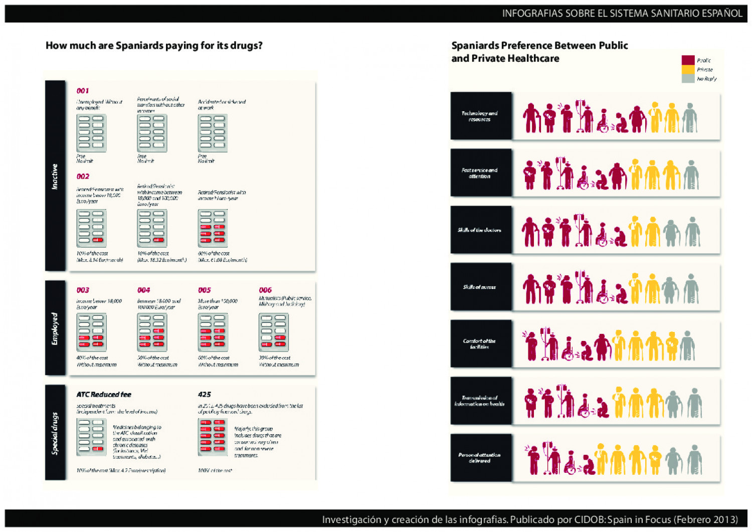 Visualising Spanish Health Sector  Infographic