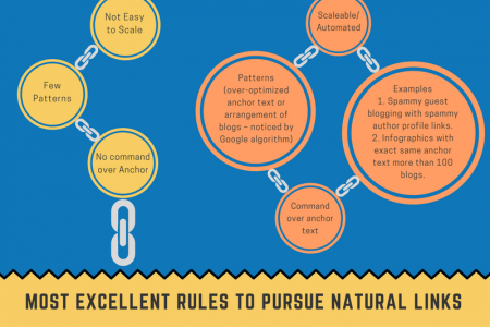 Visualization of Advanced Link Building Infographic