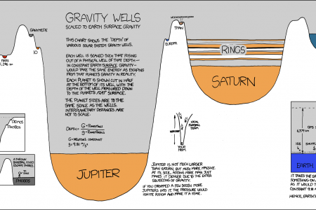 Visualizing Gravity Wells Infographic