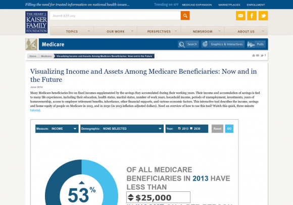Visualizing Income and Assets Among Medicare Beneficiaries: Now and in the Future