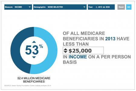 Visualizing Income and Assets Among Medicare Beneficiaries Infographic