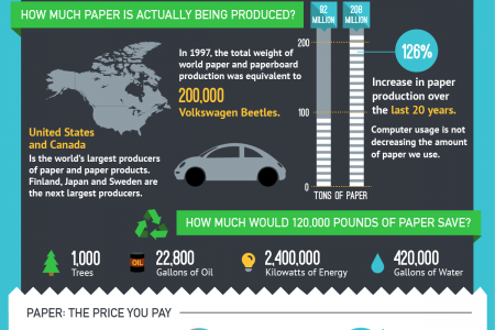 Visualizing Paper Usage Infographic