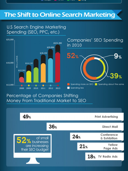 Visualizing SEO (Search Engine Optimization) Infographic