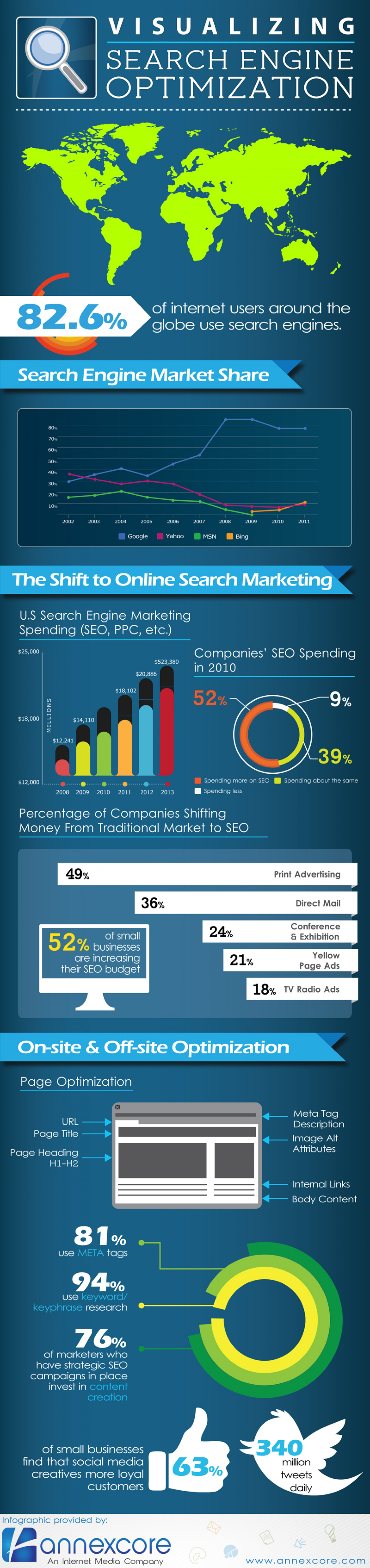 Visualizing SEO Infographic