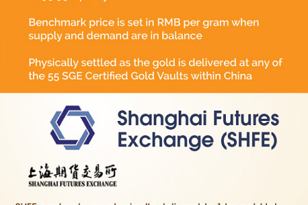 Visualizing the Chinese Gold Market Infographic