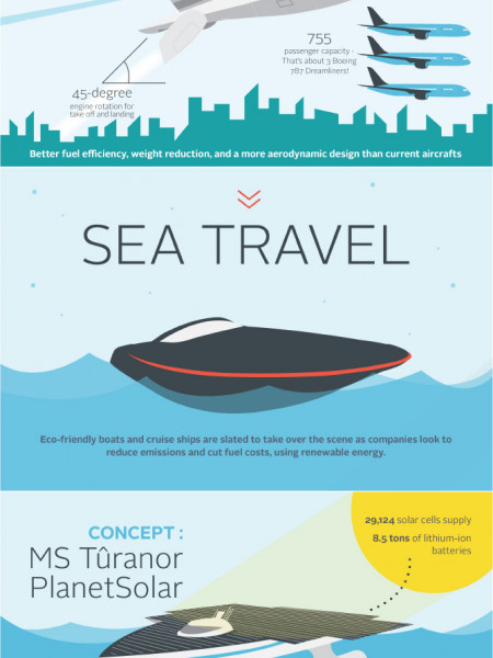 Visualizing The Future of Travel Infographic