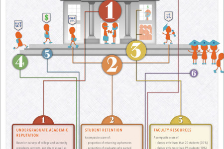 Visualizing the U.S. News & World Report Best Colleges Rankings Infographic