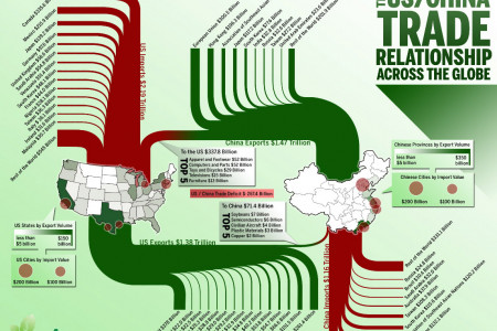 Visualizing the US/China Trade Relationship Across the Globe Infographic