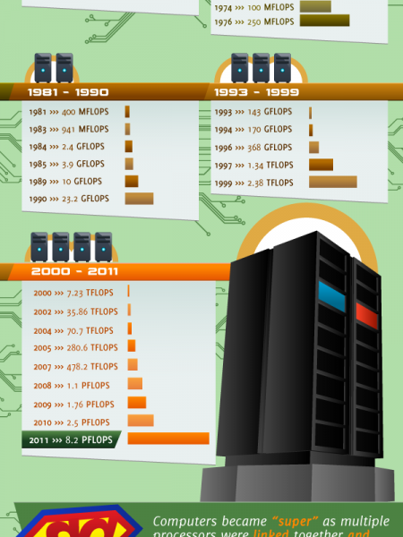 Visualizing the World's Supercomputers  Infographic