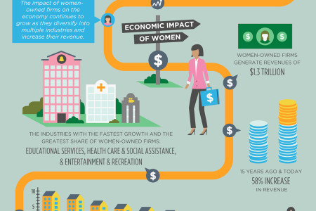 Visualizing Women Owned Businesses Infographic