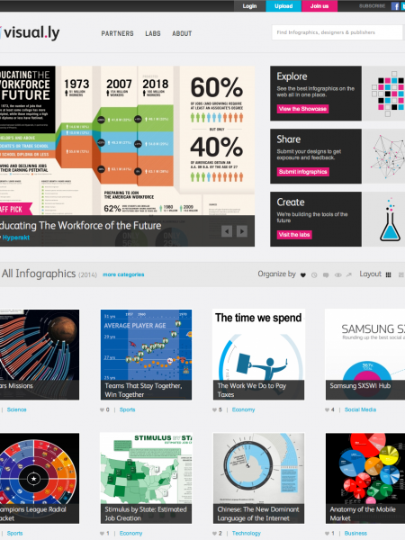 visual.ly Wants to Bring Nifty Charts and Graphs to the Rest of Us Infographic