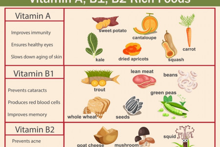 Vitamin A, B1, B2 Rich Foods Infographic