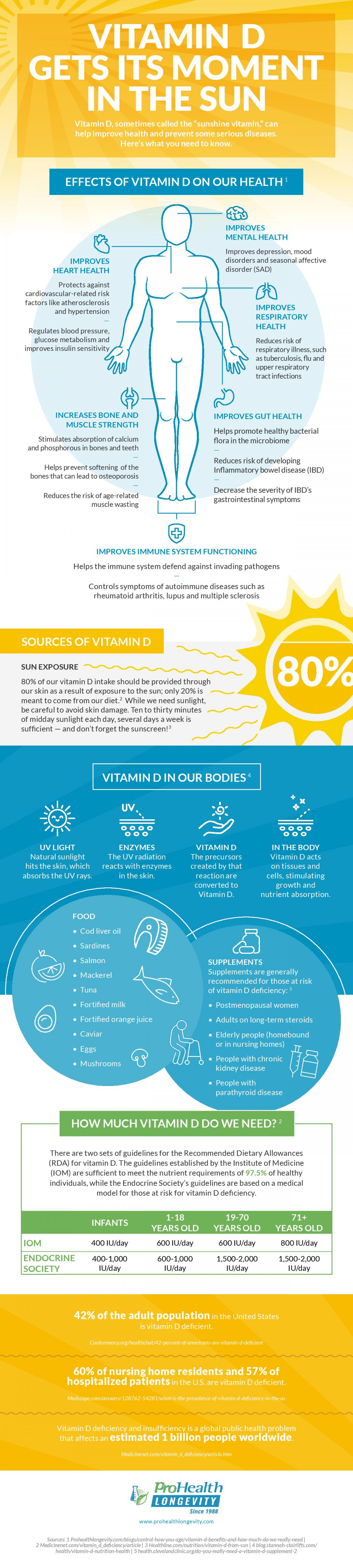 Vitamin D Get Its Moment In The Sun Infographic