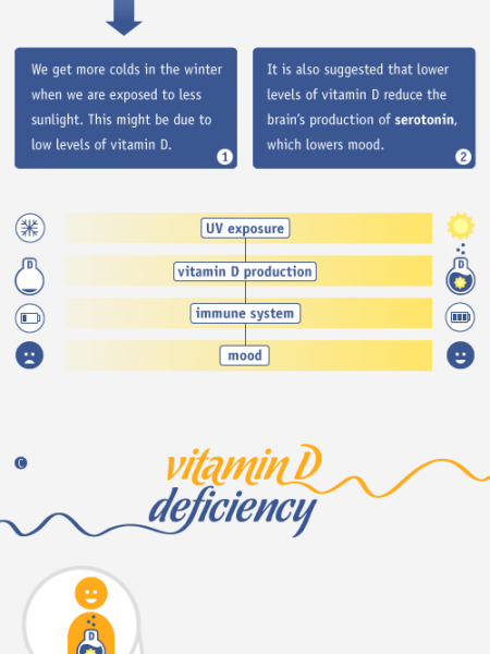 Vitamin D: The Sunshine Vitamin Infographic