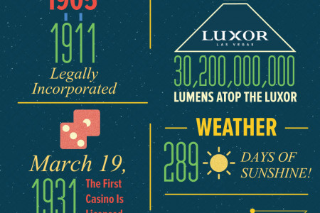 Viva Las Vegas by the Numbers Infographic