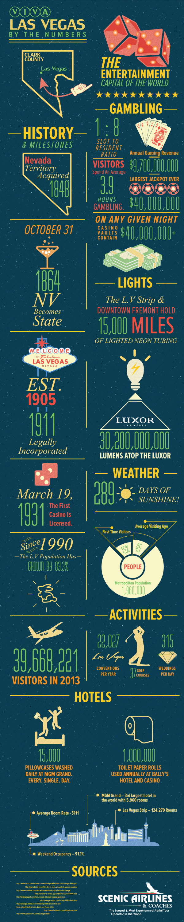 Viva Las Vegas by the Numbers