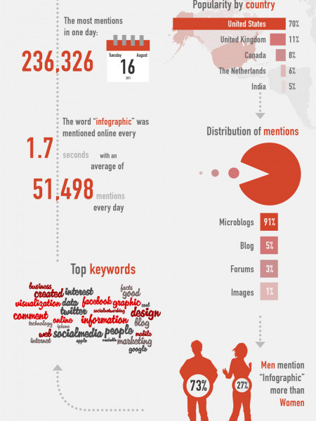 Viva Visuals Four Reasons Why The World Loves Infographics Infographic
