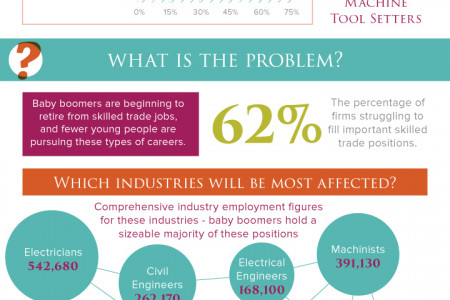 Vocational Skills- What happens when the boomers retire? Infographic