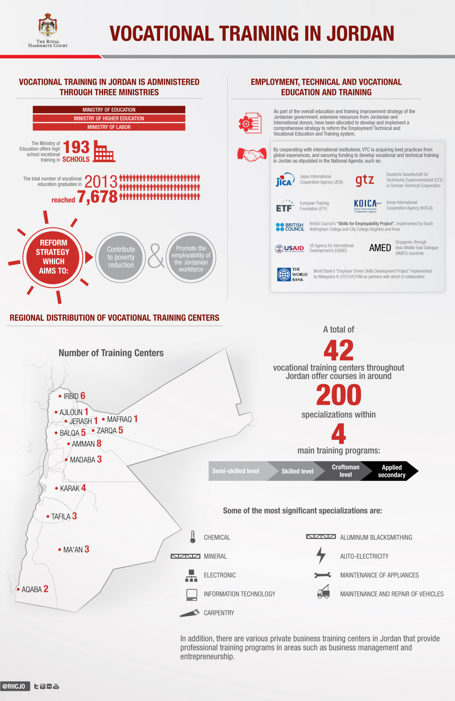 Vocational Training in Jordan Infographic