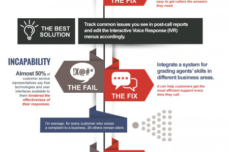 Voice Customer Service 101 Infographic